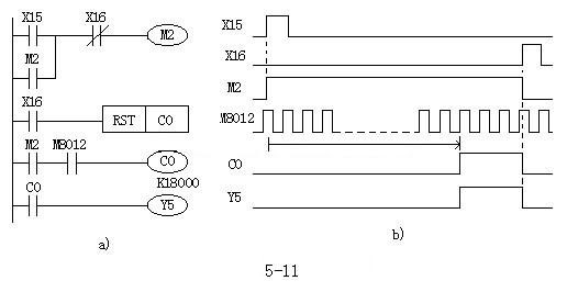 Counters For Extended Plc Program Of Ladder Diagram Plc One