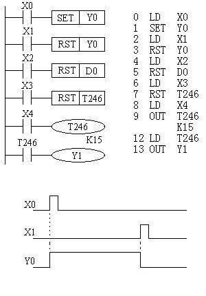 Mitsubishi FX series PLC set and reset instructions (SET/RST