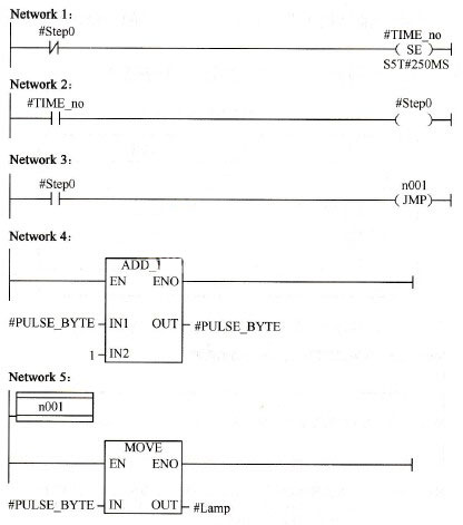 Siemens S7 300 Plc Using Functional Blocks To Realize The Clock Pulse Generator Programming Examples Plc One