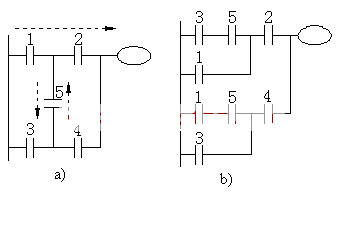 What is a ladder diagram? Ladder diagram programming