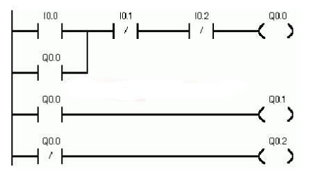 PLC five programming languages - CUNANPLC