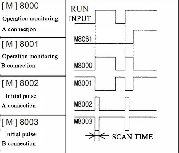 How To Understand M8000 M8001 M8002 In Mitsubishi Plc  U2013 Plc One