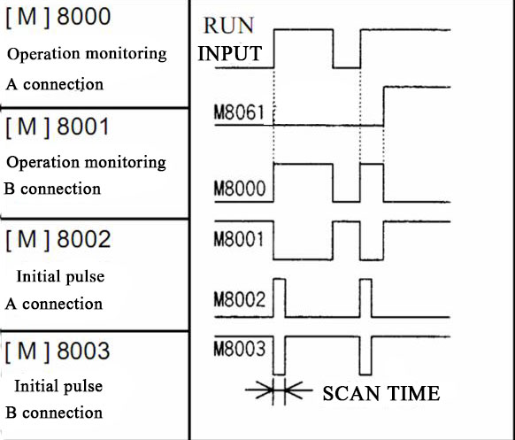 How To Understand M8000 M8001 M8002 In Mitsubishi Plc