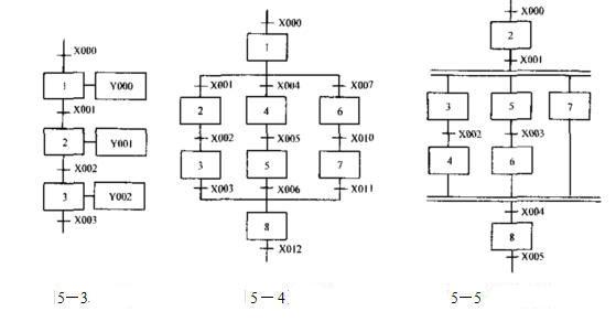 Mitsubishi PLC step ladder diagram and SFC – PLC ONE